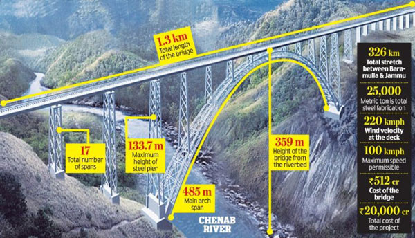 The government is building the tallest bridge in the world over river Chenab at Doda (359 metre above the river). The bridge would be built at a cost of Rs 1198 crore. After construction, it will surpass the current record held by Beipan river Shuibai railway bridge (275m) in Guizhou province of China